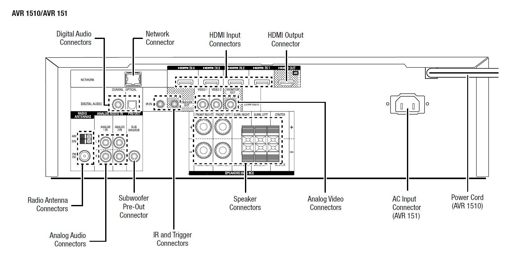 harman/kardon HKTS 9 BQ с AVR 151 ресивър - 7