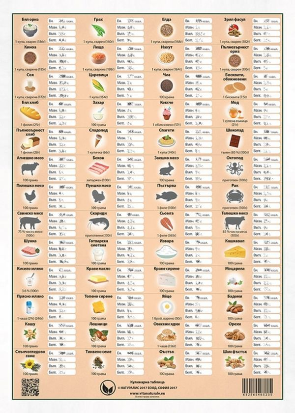 Кулинарна таблица - 2