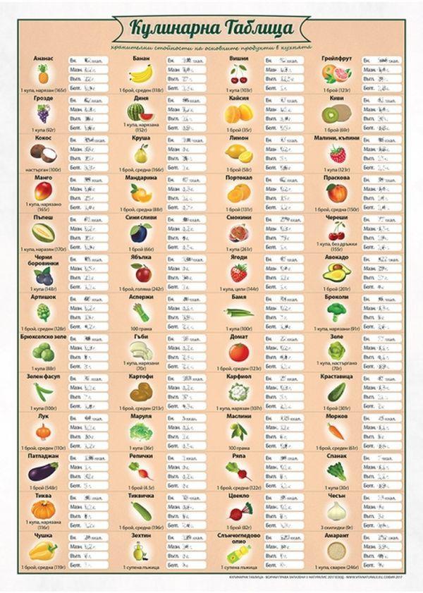 Кулинарна таблица - 1