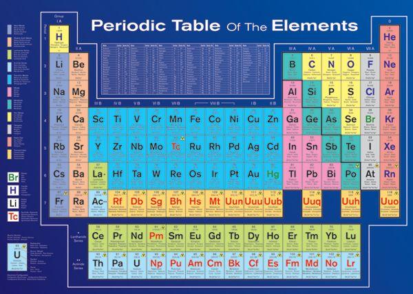 Макси плакат Pyramid - Periodic Table of Elements (Factually Correct) - 1