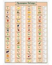 Кулинарна таблица
